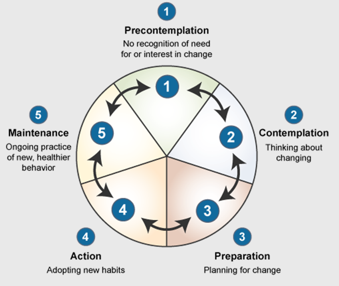 Diagram illustrating the stages of change theory. The five stages: (1) precontemplation, (2) contemplation, (3) preparation, (4) action, and (5) maintenance.