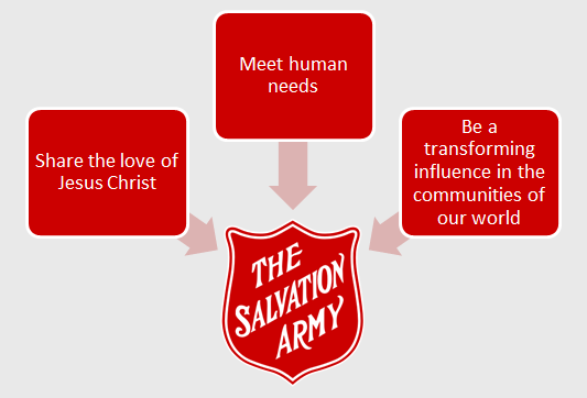 Diagram illustrating the 3 parts of The Salvation Army's mission statement in Canada and Bermuda: to share the love of Jesus Christ, meet human needs, and be a transforming influence in the communities of our world.