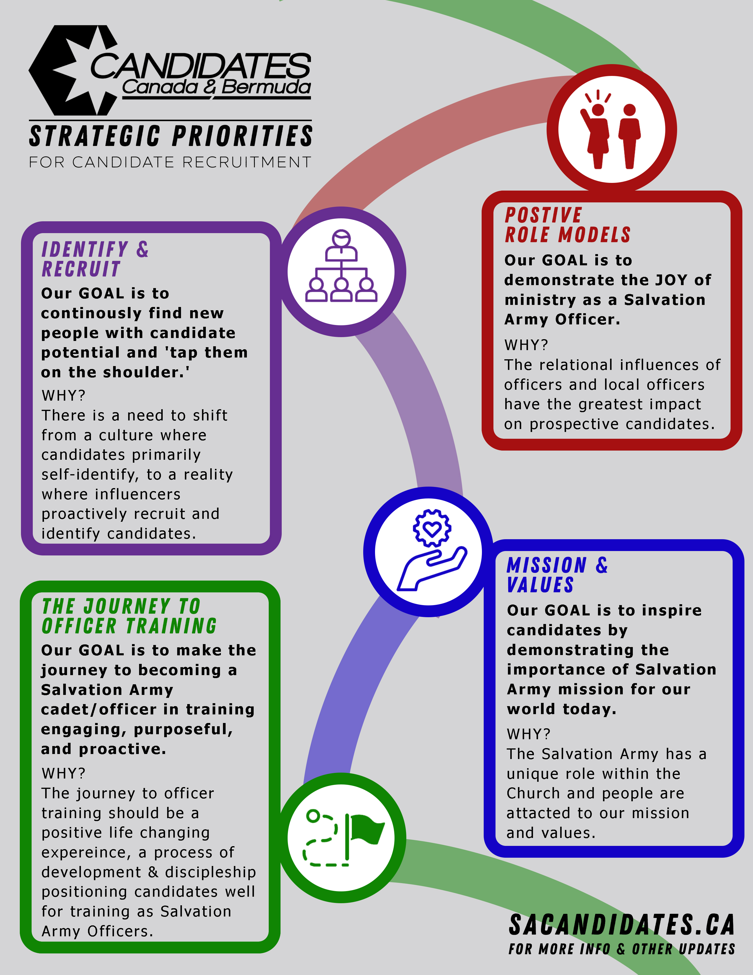 Candidates Strategic Plan Info graphic. Click to download PDF.