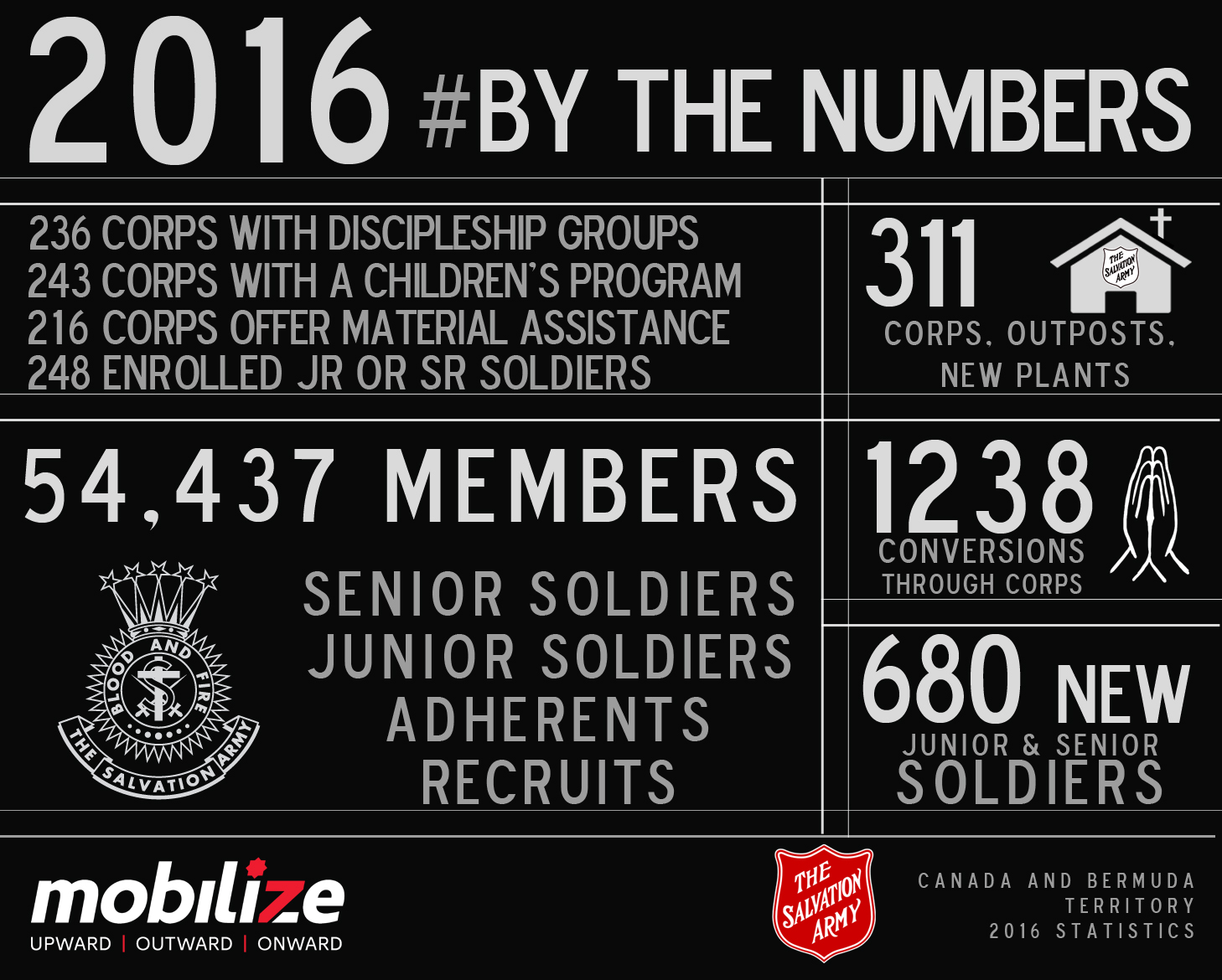 Corps By The Numbers
