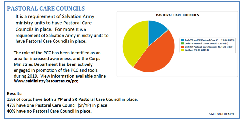 2018 Pastoral Care council Stats, 40% have none, 47% have at least one