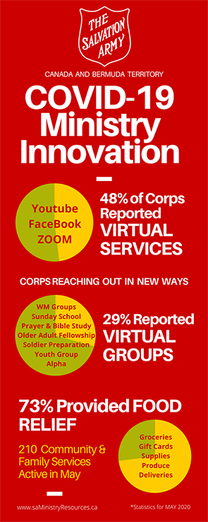 COVID innovation, 48% of corps with virtual services, 29% with virtual groups, 73% providing food relief