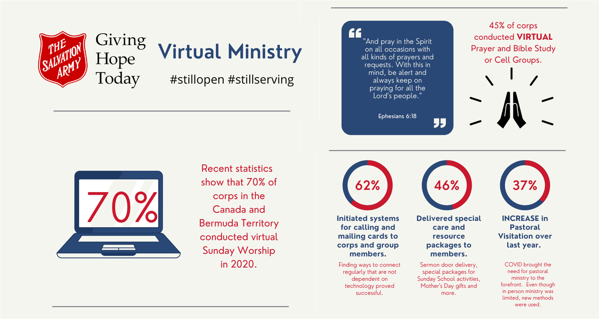 Virtual Ministry 2020