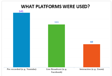 Virtual Platforms: Youtube 141, Live Broadcast 111, Interactive 60