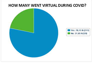 Virtual Worship: engaged in by 78% of corps