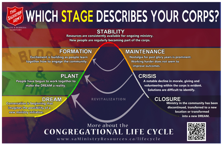 Congregational Life Cycle