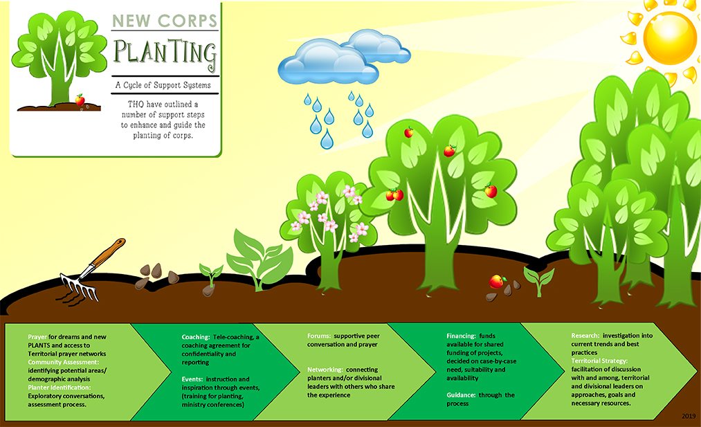 Corps Planting Support Systems