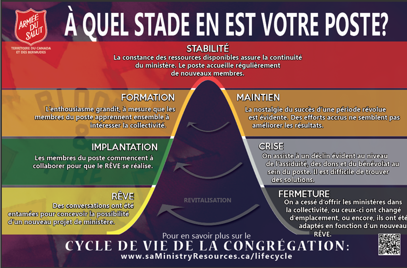 Cycle de vie de la congregation