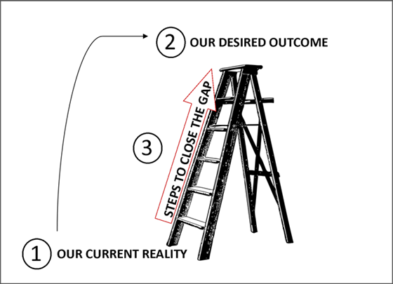 Strategic Thinking Ladder
