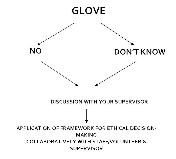 "The acronym ""GLOVE"" has two separate arrows leading from it, one pointing to ""No"" and the other arrow pointing towards ""Don't Know."" Each of these words (""no"" and ""don't know"") have one arrow pointing from them to the sentence ""Discussion with your Supervisor,"" which has an arrow pointing from it to the sentence, ""Application of framework for ethical decision-making collaboratively with staff/volunteer & supervisor."