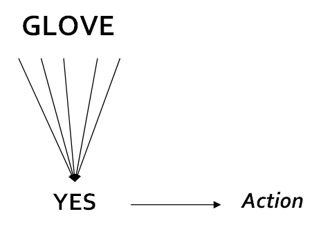 "The acronym ""GLOVE"" has five arrows pointing from it to the word ""yes"" which has a single arrow pointing from it to the word ""Action."""